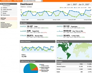 An Old Google Analytics Dashboard